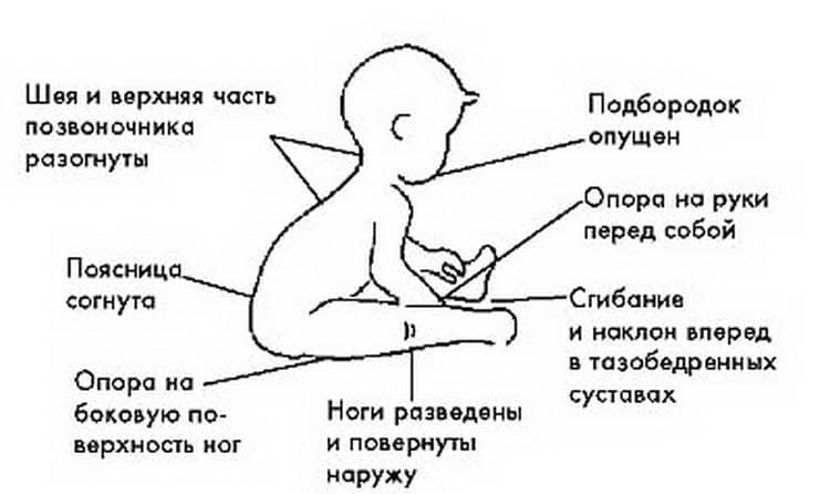Когда ребенок начинает сидеть, ходить, улыбаться - все этапы развития