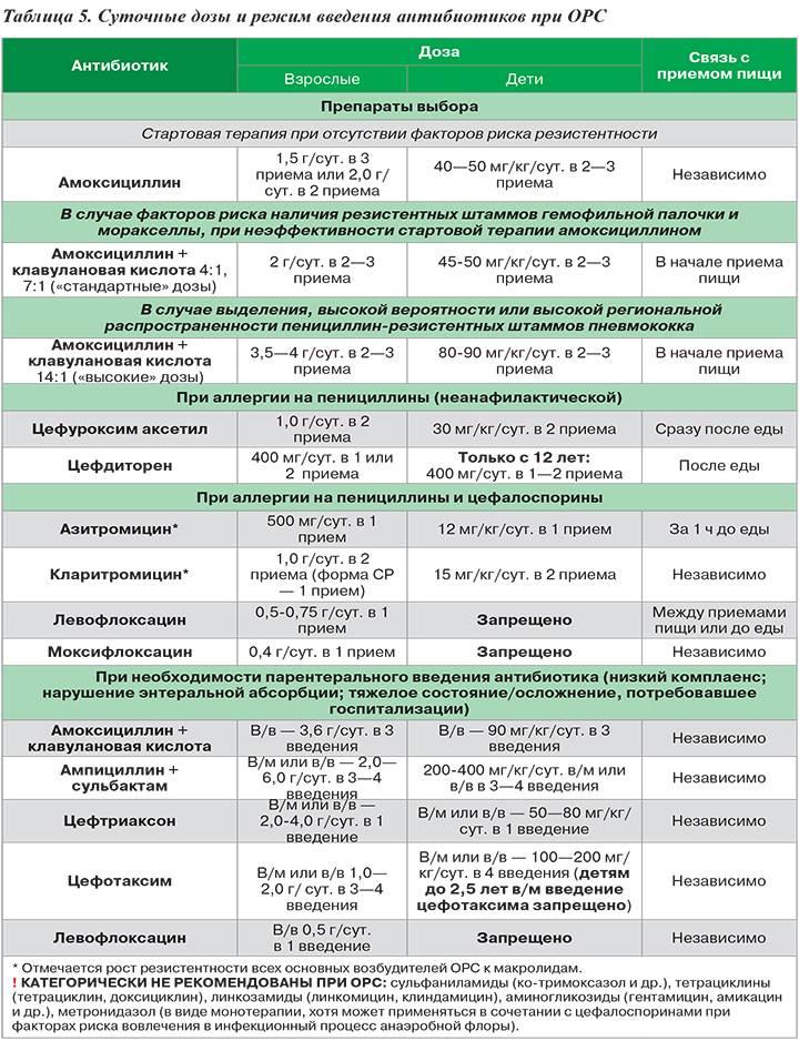 Цефтриаксон уколы 0,5-1,0г — инструкция по применению | справочник лекарственных препаратов medum.ru