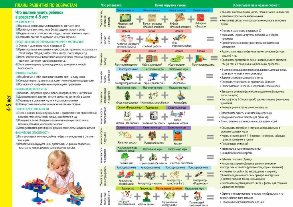 Что должен уметь ребенок по месяцам
