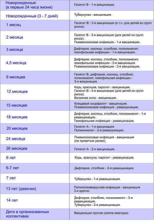 График прививок для детей — до года и после года