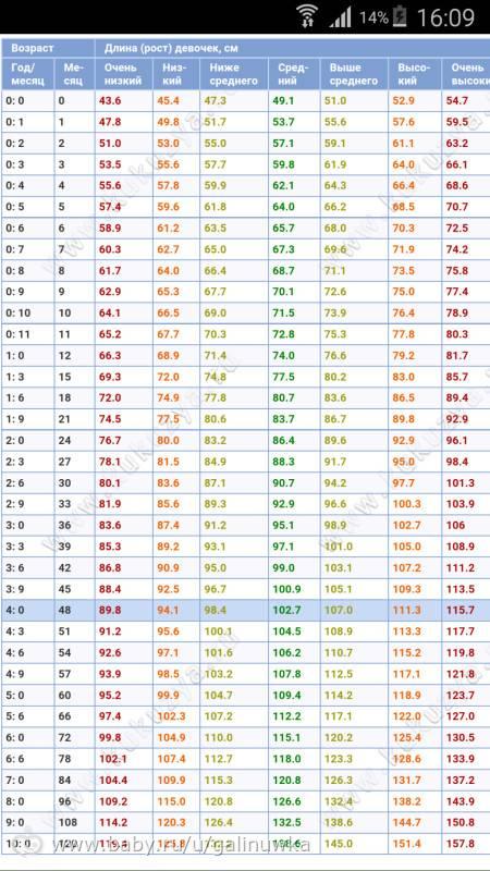 Вес и рост ребенка: нормы воз, калькулятор