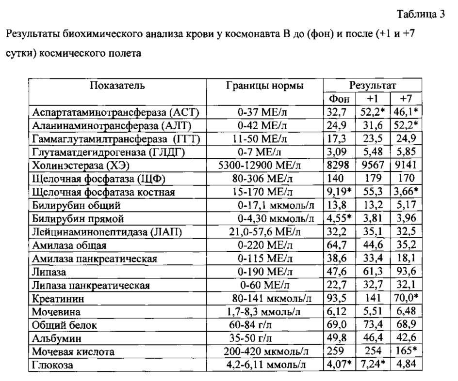 Биохимический анализ крови - цены на проведение в москве | ао семейный доктор