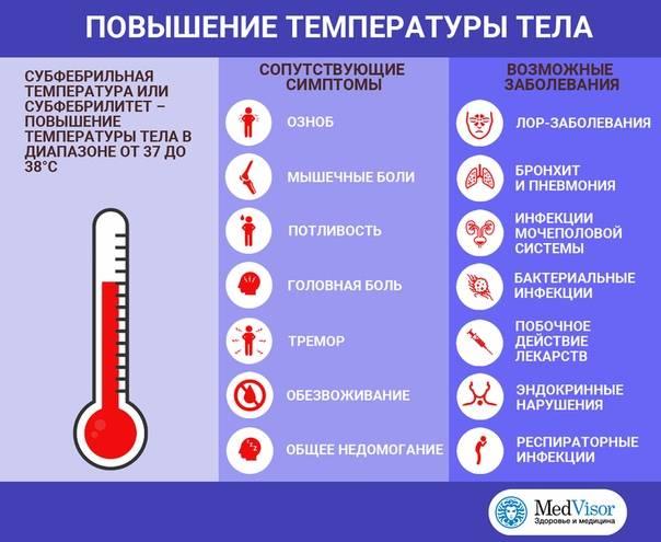 Температура 38,3 °с