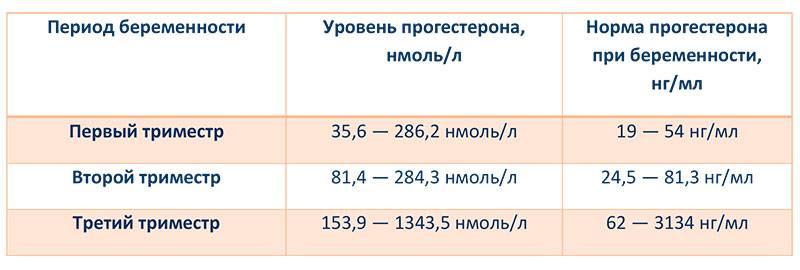 Деринат в 1, 2, 3 триместре беременности: инструкция по применению | компетентно о здоровье на ilive