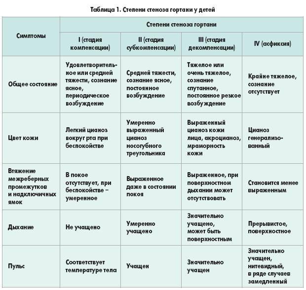 Фарингит – симптомы, лечение