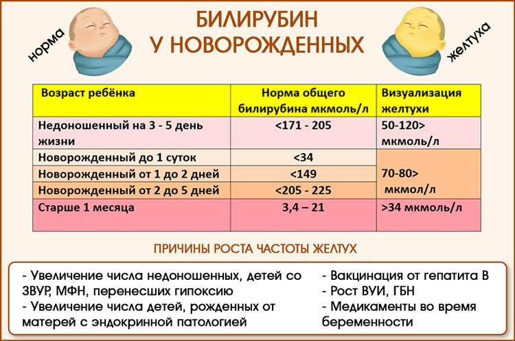 Какие бывают причины патологической желтухи у новорожденных?