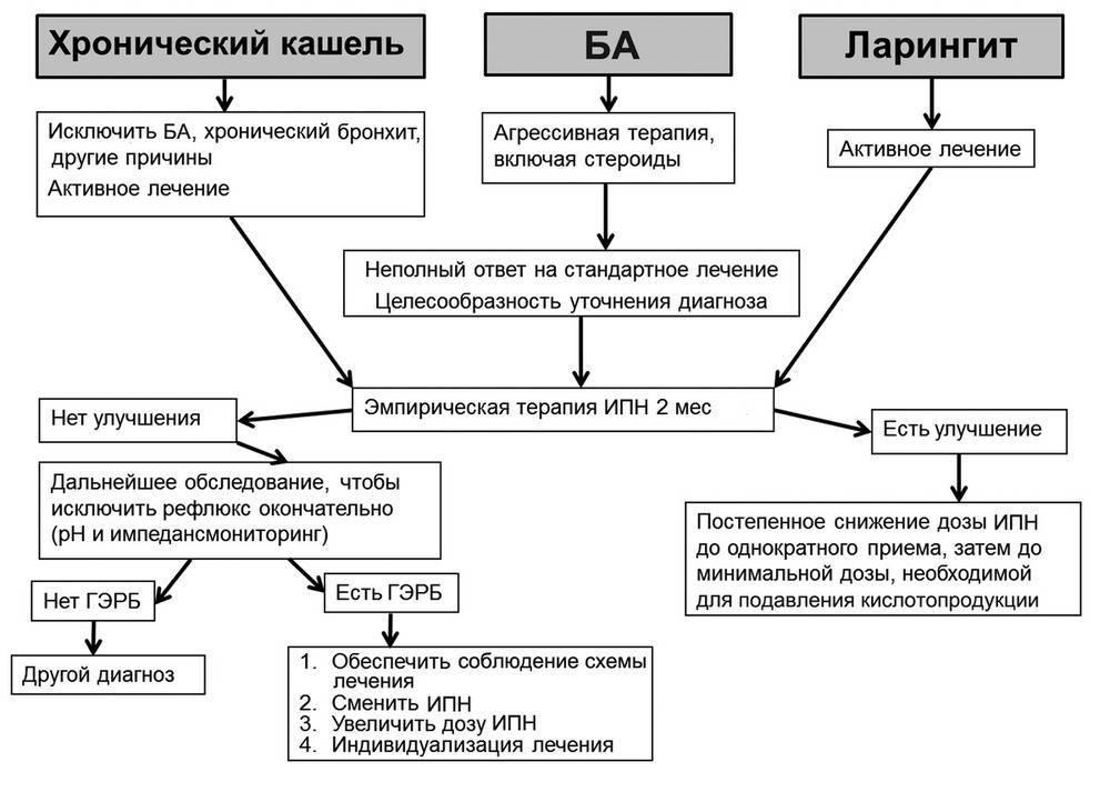 Диагностика и лечение острого, хронического ларингита у детей (сергиев посад) | парацельс