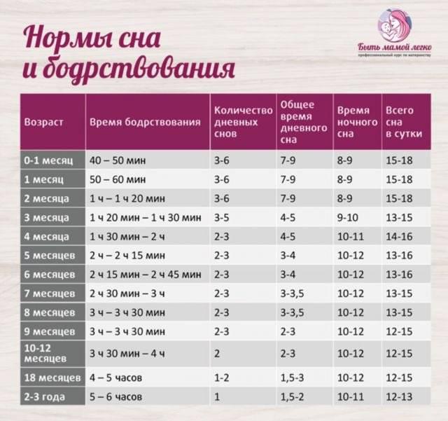 Режим дня ребенка в 2-3 месяца на грудном и искусственном вскармливании