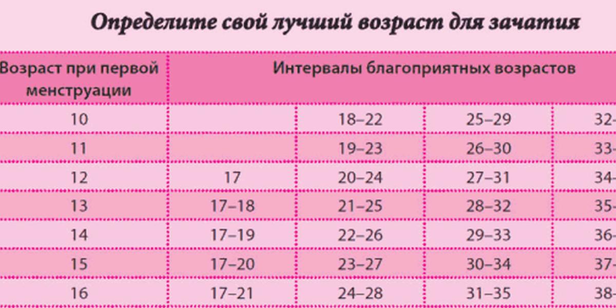 Часики тикают? в каком возрасте лучше всего рожать ребенка. возраст для первых родов