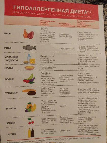 Правила питания при крапивнице