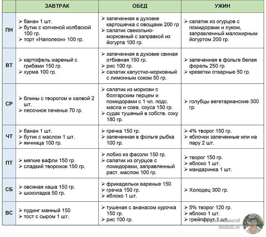 Безглютеновая диета: список продуктов, меню на неделю