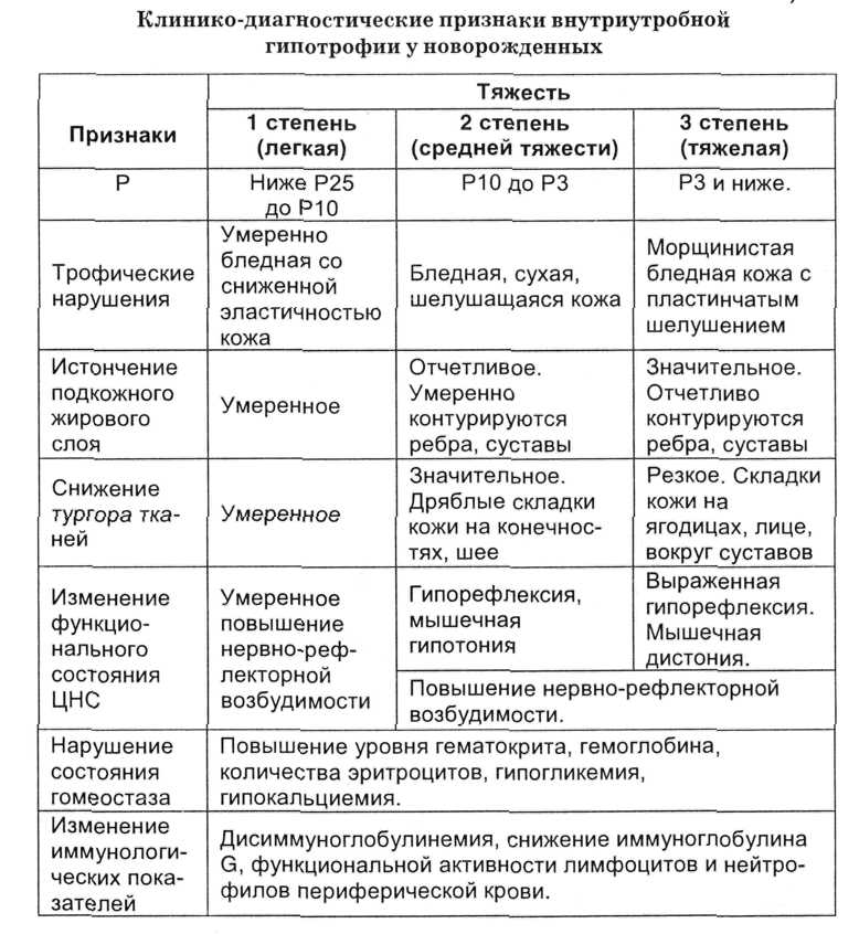Гипотрофия у ребенка - симптомы болезни, профилактика и лечение гипотрофии у ребенка, причины заболевания и его диагностика на eurolab