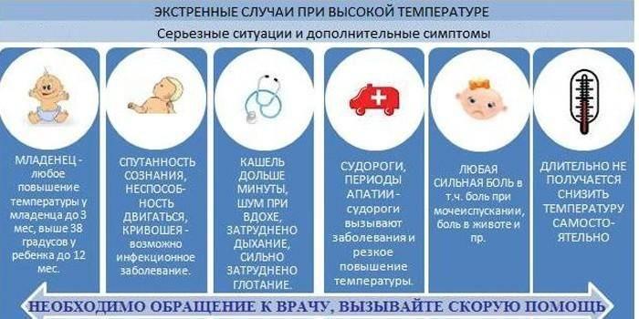 Лихорадка, или повышение температуры тела - доказательная медицина для всех