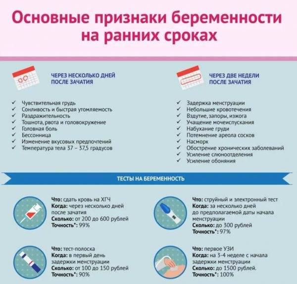 Симптомы болезни - боли на ранних сроках беременности