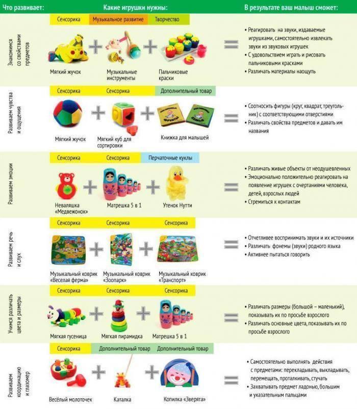 Развитие ребенка в 1 год и 8 месяцев: физическое, эмоциональное, интеллектуальное | badiga.ru