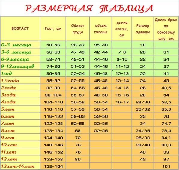 Таблица размеров детской одежды для новорожденных и малышей до года по месяцам