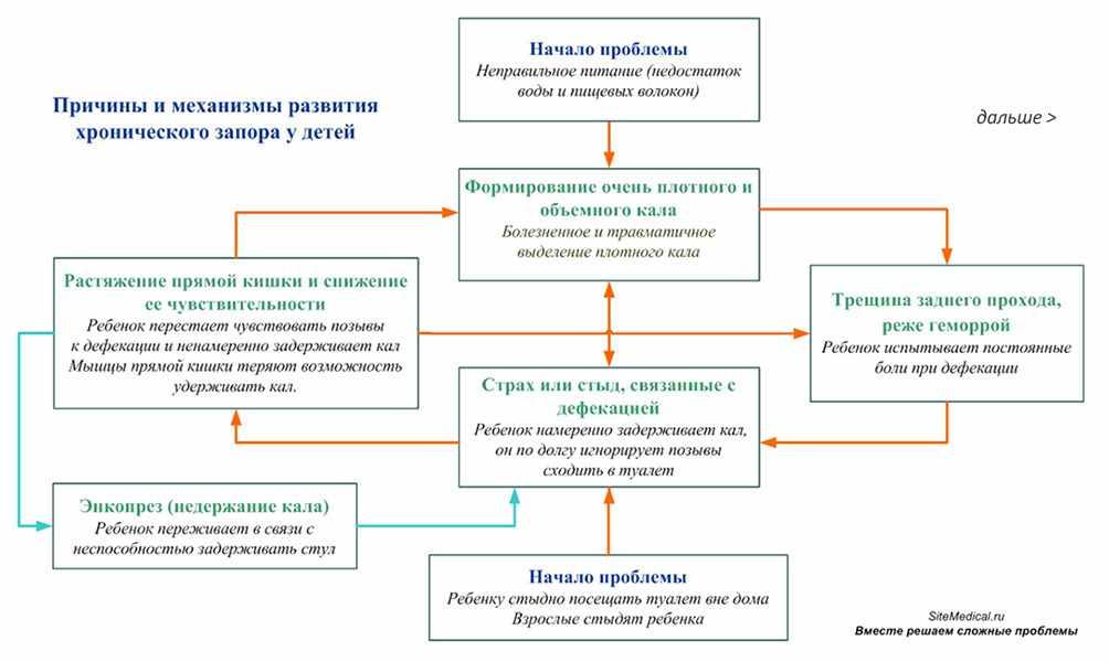 Лечение энкопреза в воронеже   лечение энкопреза у взрослых и детей (детского энкопреза)   лечение недержания кала у детей и взрослых, мужчин и женщин в воронеже - сиена-мед