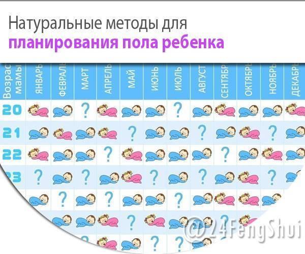 Как запланировать девочку или мальчика: планирование пола будущего ребенка по календарям и таблицам
