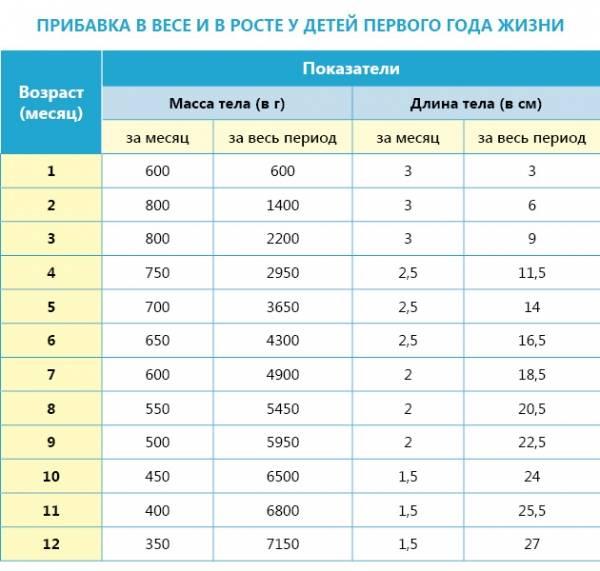 Рост и вес ребенка в 6 месяцев: таблица, нормы для девочек и мальчиков
