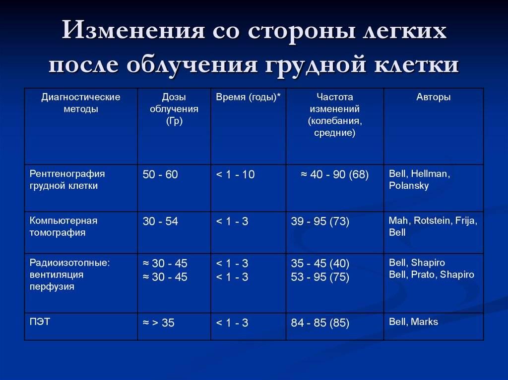 Как часто можно делать рентген? | вопрос-ответ | аиф аргументы и факты в беларуси