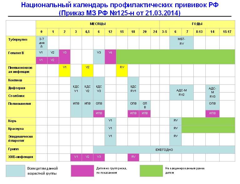 Календарь прививок 2021
