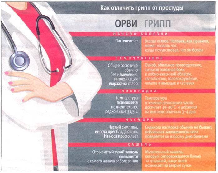 Орви у детей: причины, симптомы, диагностика и лечение