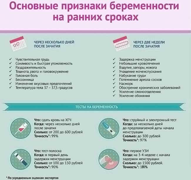 Головная боль при беременности: симптомы, причины, диагностика и лечение   ким