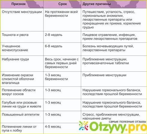 Контрацепция после родов. противозачаточные таблетки после родов