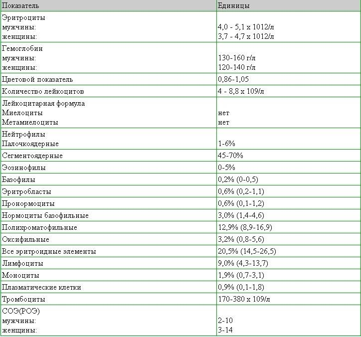 Лактатдегидрогеназа (лдг) общая