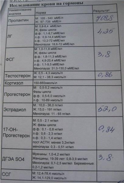 Анализ крови на витамины и микроэлементы | компетентно о здоровье на ilive