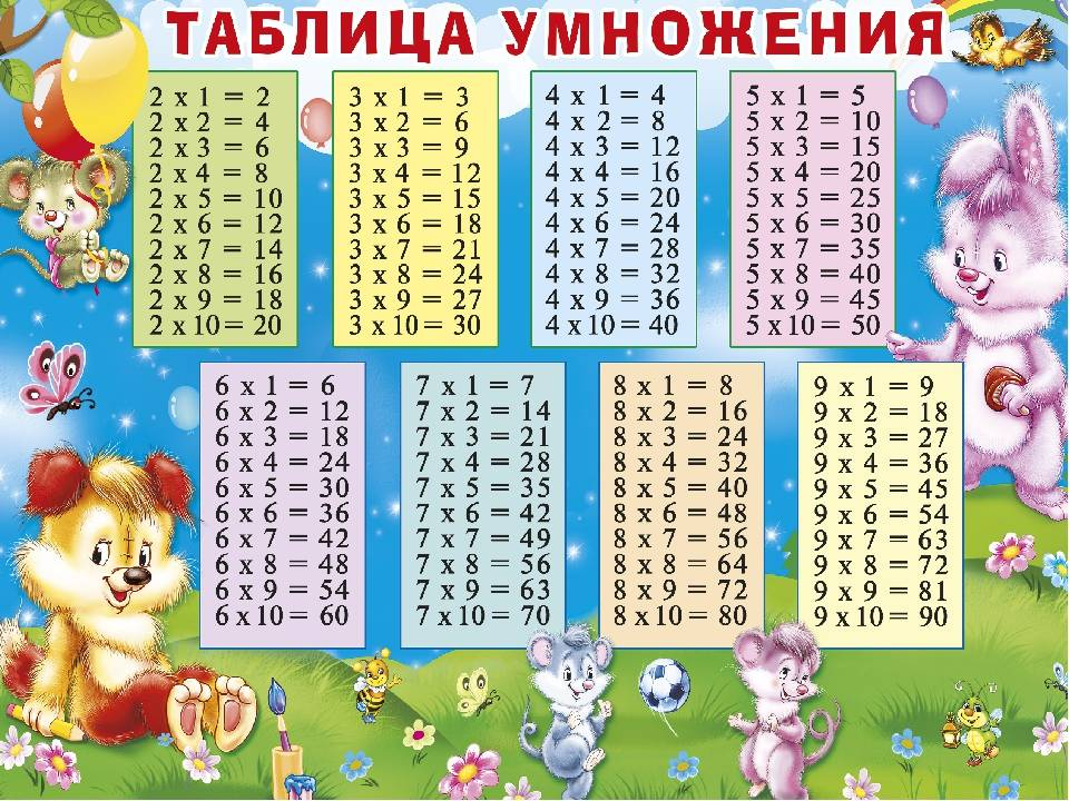Как выучить таблицу умножения ребенку быстро и легко