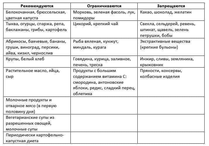 Диета при оксалатах в моче: меню по дням и рецепты   компетентно о здоровье на ilive