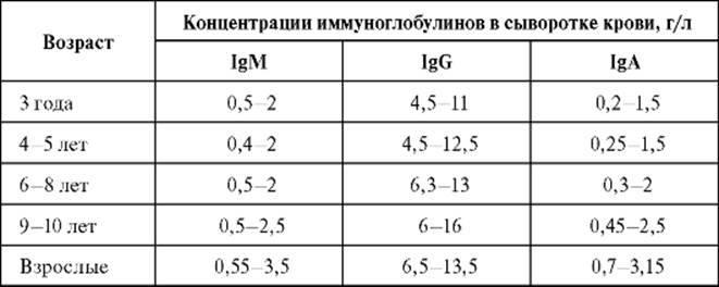 Иммуноглобулин ige общий