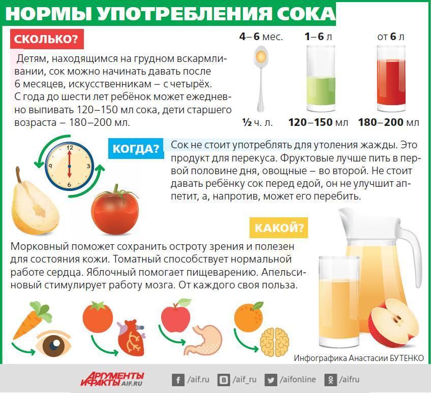 Яблочный сок для грудничка — когда можно давать