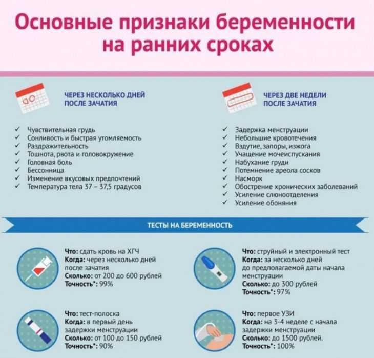 Женские болезни, которые протекают без симптомов