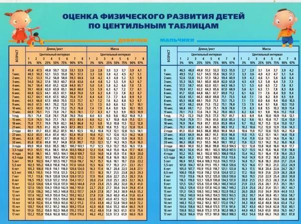 Таблица роста и веса ребенка с рождения и до 17 лет. каким должно быть нормальное соотношение роста и веса ребенка на каждом этапе его развития.