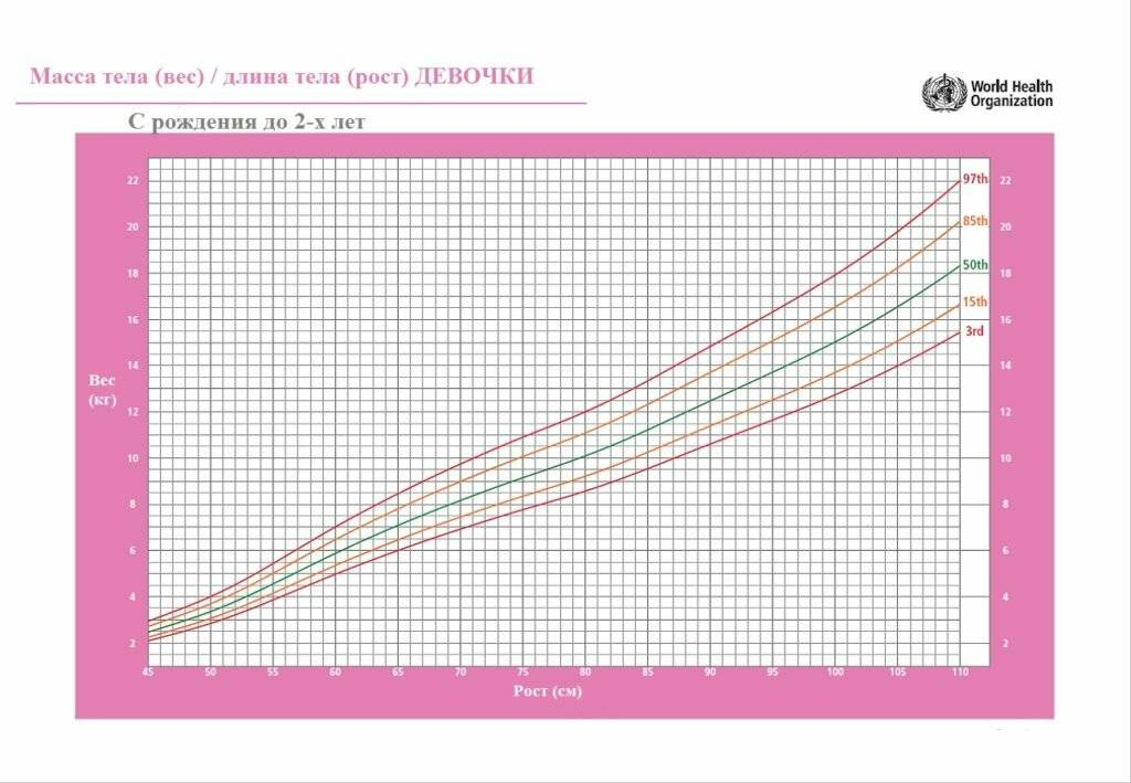 Вес и рост ребенка