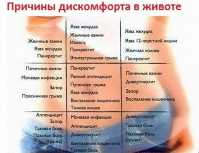 Боль в правом боку — что болит в животе справа