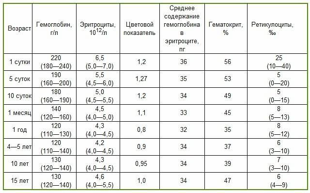 Норма гемоглобина в крови у взрослых и детей: различие