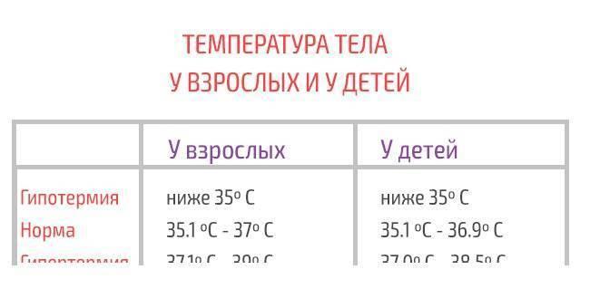 Какая нормальная температура тела у грудничков