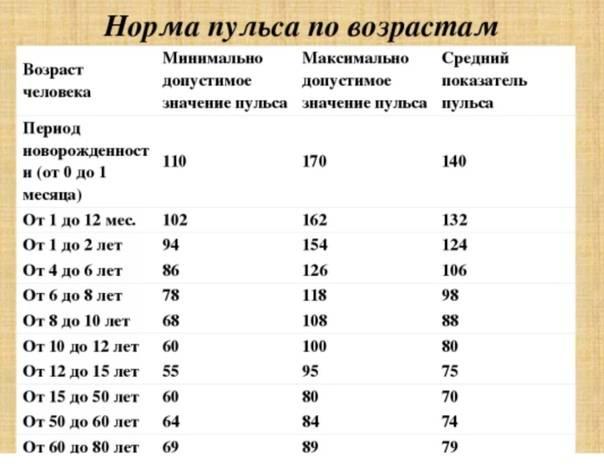 Пульс у ребенка от 1 года до 11 лет: норма по возрастам, таблица показателей