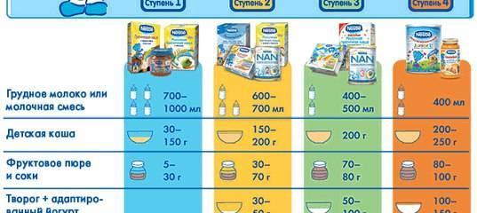 Можно ли молочные каши при грудном вскармливании маме? когда и как вводить в прикорм малышу?
