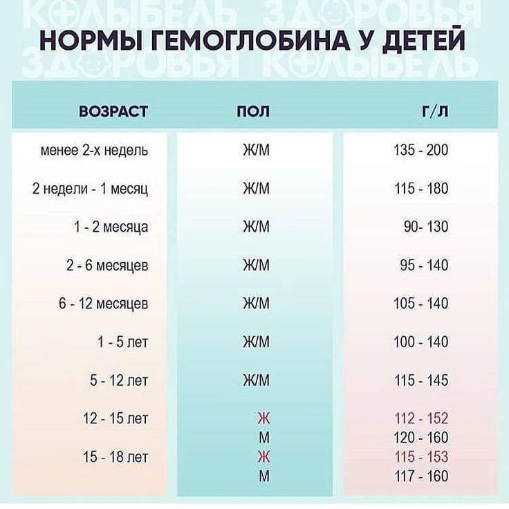 Норма гемоглобина у детей в таблице
