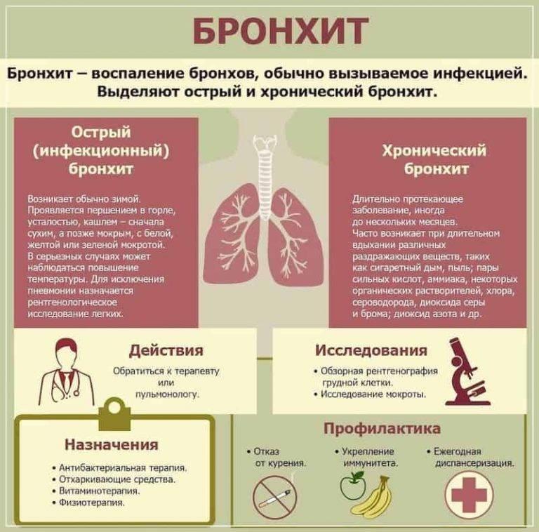 Диета при бронхите: обструктивном, хроническом, остром, аллергическом