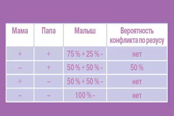 Совместимость групп крови для зачатия