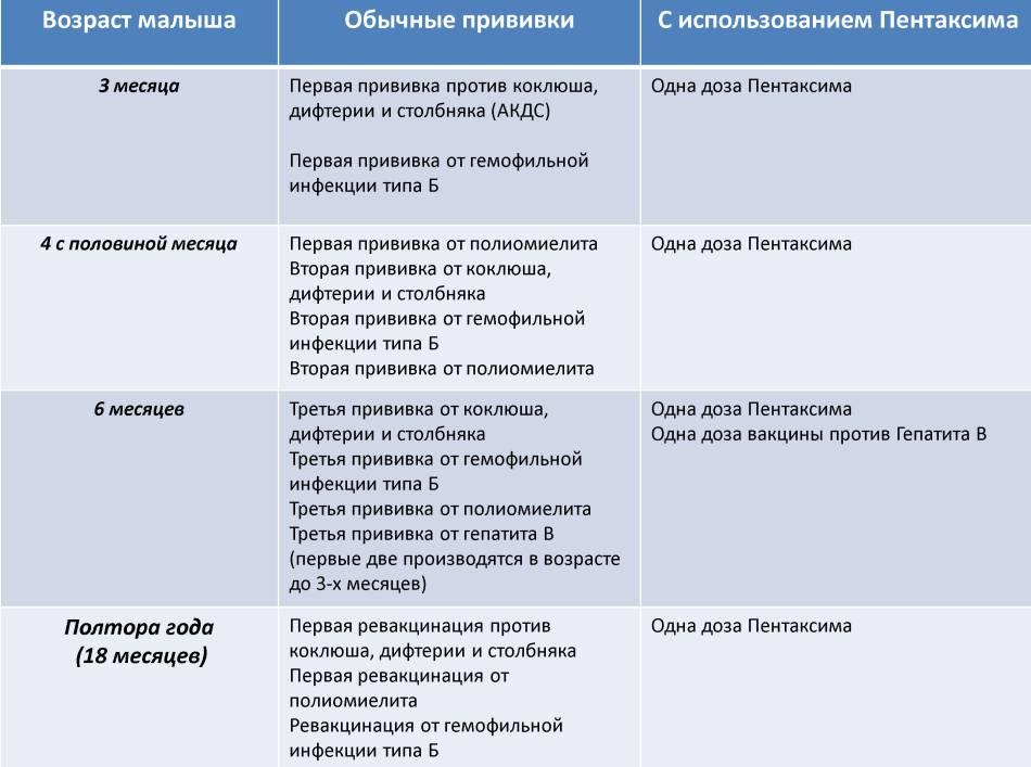 Температура после прививки акдс: причина, показатели, осложнения