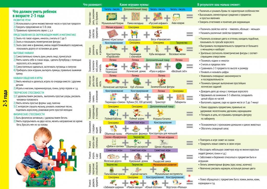 Развитие ребёнка в 5 месяцев: что умеет, нормы роста и веса