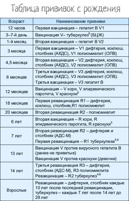 Вакцина «паротит» - вирилис