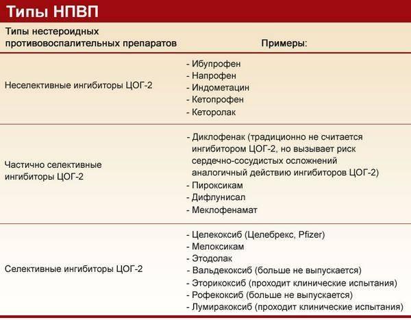 Медикаментозное лечение остеохондроза позвоночника | компетентно о здоровье на ilive