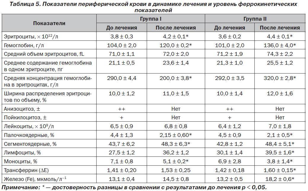 Цветовой показатель крови: причины повышенияи и 5 причин понижения уровня у детей, расшифровка результата